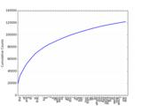 Thumb cumulative